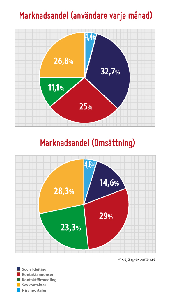 singlar varberg Lund