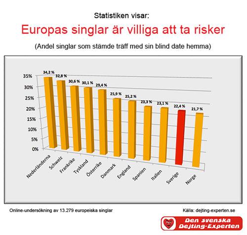 dating tips för kvinnor Falköping